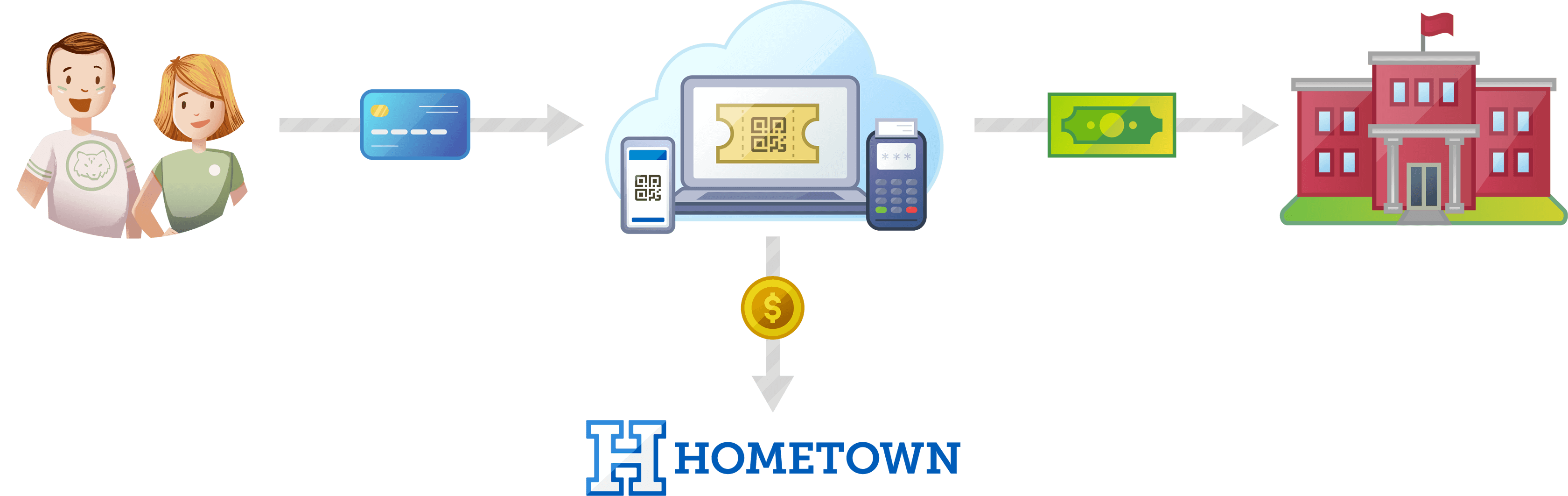 After tickets are purchased, revenue is deposited in the school's bank account with the assistance of Hometown Ticketing